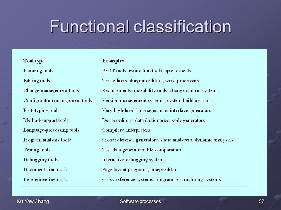 57Ku-Yaw ChangSoftware processes Functional classification