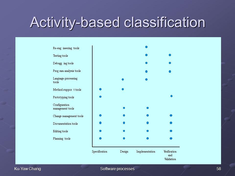 58Ku-Yaw ChangSoftware processes Activity-based classification