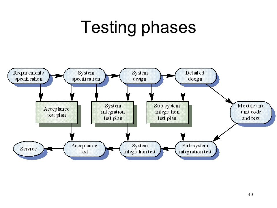 43 Testing phases