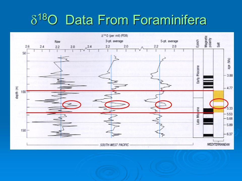  18 O Data From Foraminifera