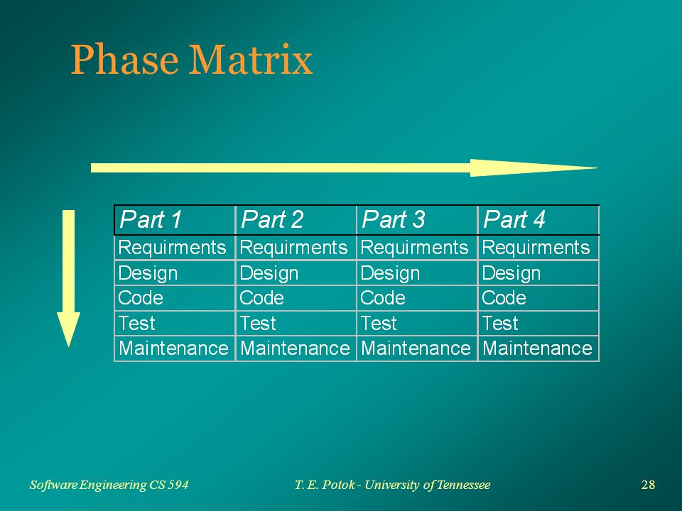 28 Software Engineering CS 594T. E. Potok - University of Tennessee Phase Matrix