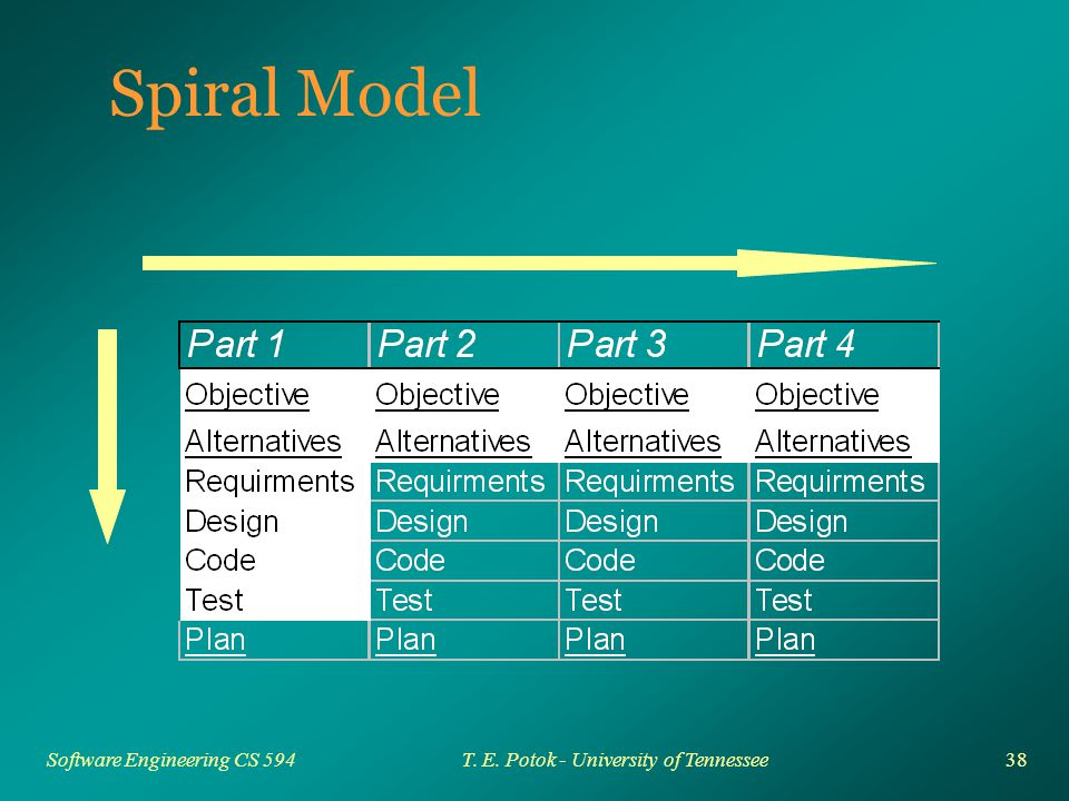 38 Software Engineering CS 594T. E. Potok - University of Tennessee Spiral Model