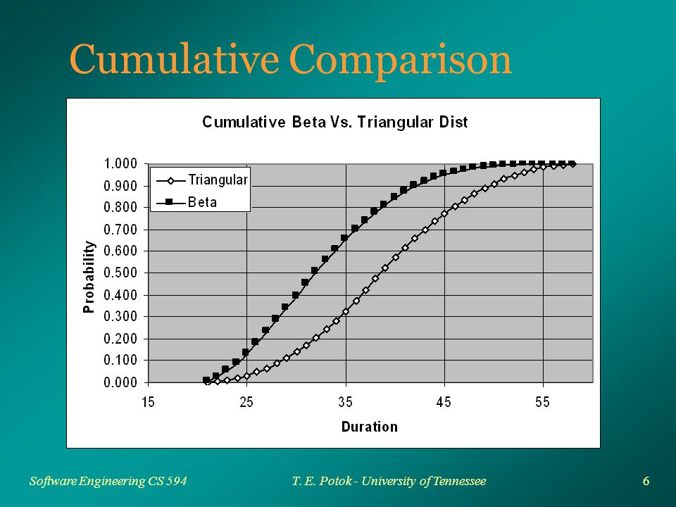 6 Software Engineering CS 594T. E. Potok - University of Tennessee Cumulative Comparison
