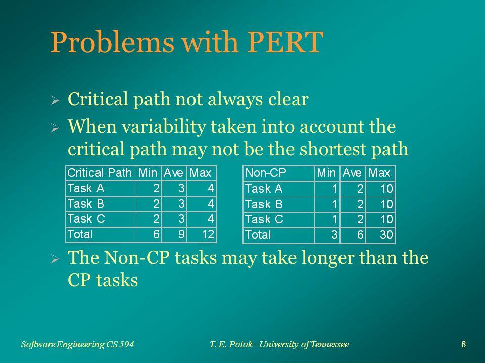 29 Software Engineering CS 594T. E. Potok - University of Tennessee Waterfall 1 2