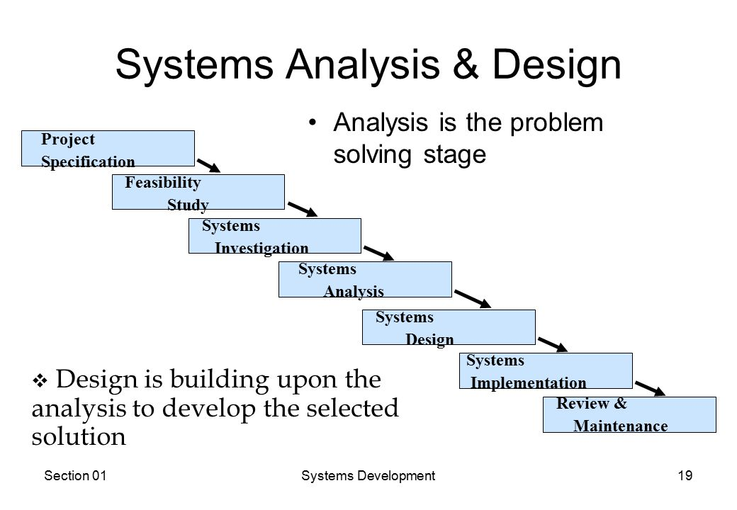 Section 01Systems Development19 Systems Analysis & Design Analysis is the problem solving stage Systems Investigation Systems Analysis Systems Design Systems Implementation Review & Maintenance Feasibility Study Project Specification v Design is building upon the analysis to develop the selected solution