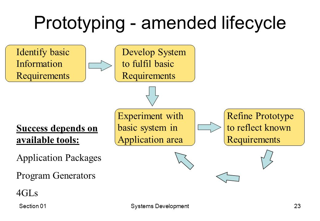 Section 01Systems Development23 Prototyping - amended lifecycle Identify basic Information Requirements Develop System to fulfil basic Requirements Experiment with basic system in Application area Refine Prototype to reflect known Requirements Success depends on available tools: Application Packages Program Generators 4GLs