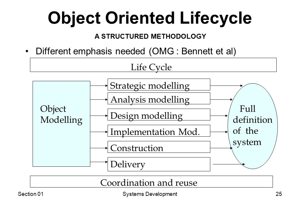 Section 01Systems Development25 Object Oriented Lifecycle Different emphasis needed (OMG : Bennett et al) Object Modelling Life Cycle Coordination and reuse Strategic modelling Analysis modelling Design modelling Implementation Mod.