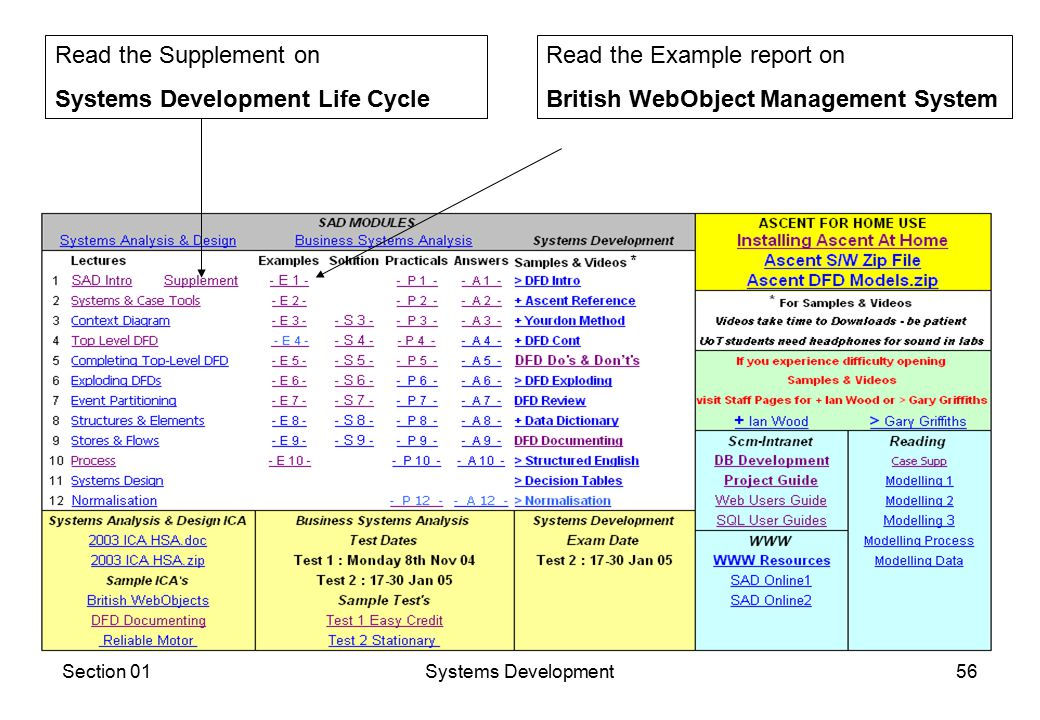 Section 01Systems Development56 Read the Supplement on Systems Development Life Cycle Read the Example report on British WebObject Management System