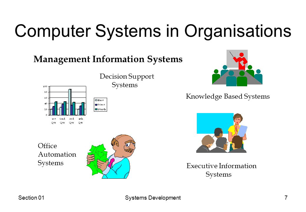 Section 01Systems Development7 Computer Systems in Organisations Management Information Systems Decision Support Systems Office Automation Systems Knowledge Based Systems Executive Information Systems
