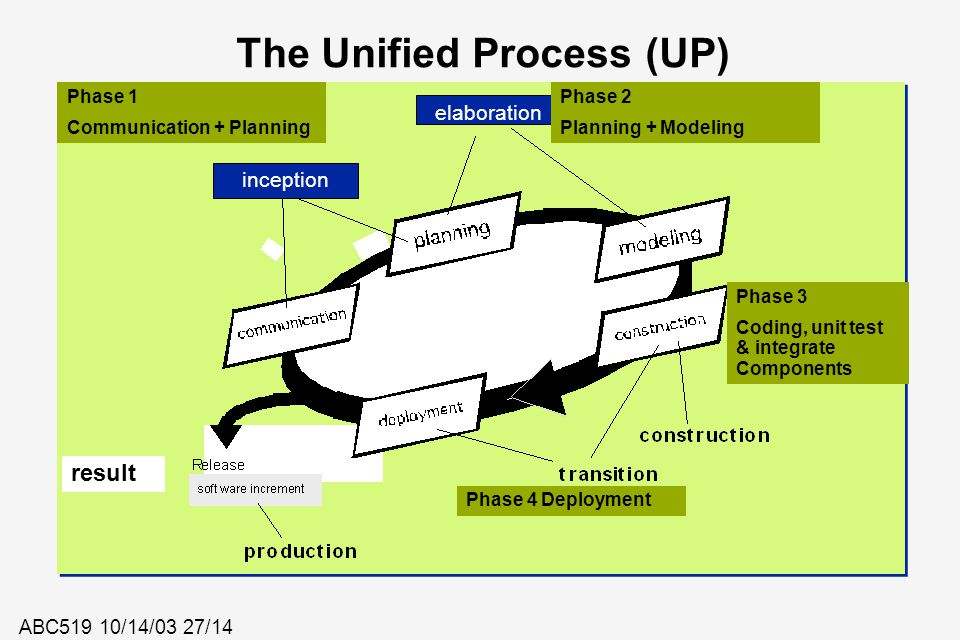 ABC519 10/14/03 27/14 inception The Unified Process (UP) inception elaboration Phase 1 Communication + Planning Phase 2 Planning + Modeling Phase 3 Co