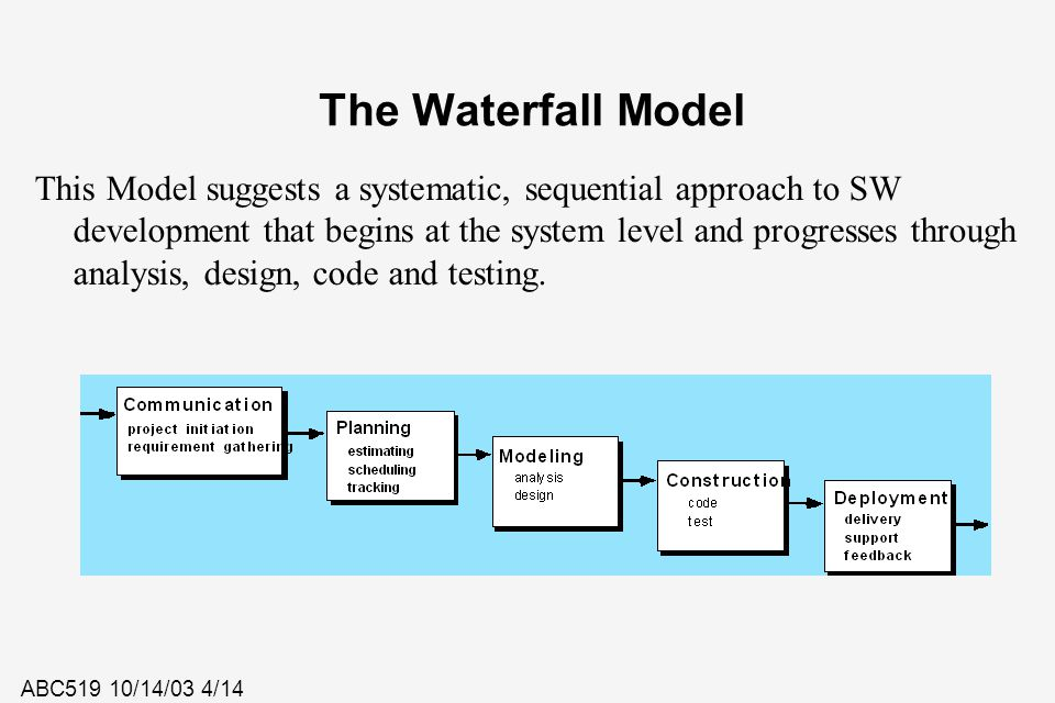 ABC519 10/14/03 4/14 The Waterfall Model This Model suggests a systematic, sequential approach to SW development that begins at the system level and p