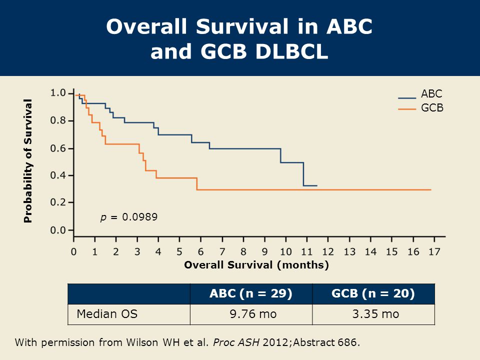 Overall Survival in ABC and GCB DLBCL With permission from Wilson WH et al. Proc ASH 2012;Abstract 686. ABC (n = 29)GCB (n = 20) Median OS 9.76 mo 3.3