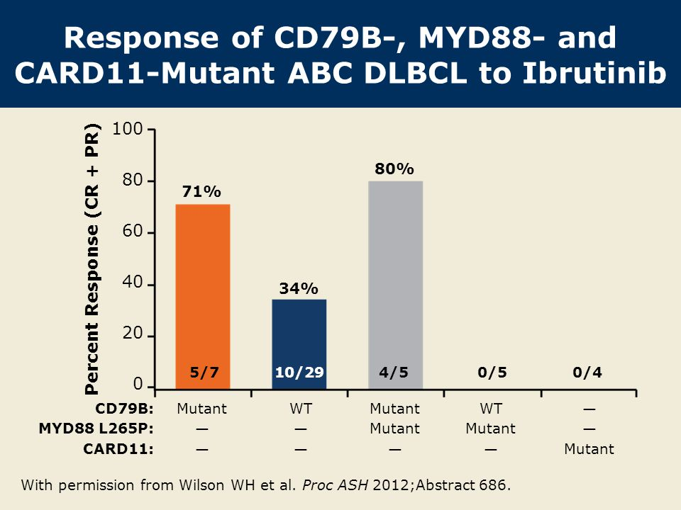 Response of CD79B-, MYD88- and CARD11-Mutant ABC DLBCL to Ibrutinib With permission from Wilson WH et al. Proc ASH 2012;Abstract 686. 71% 34% 80% 5/71