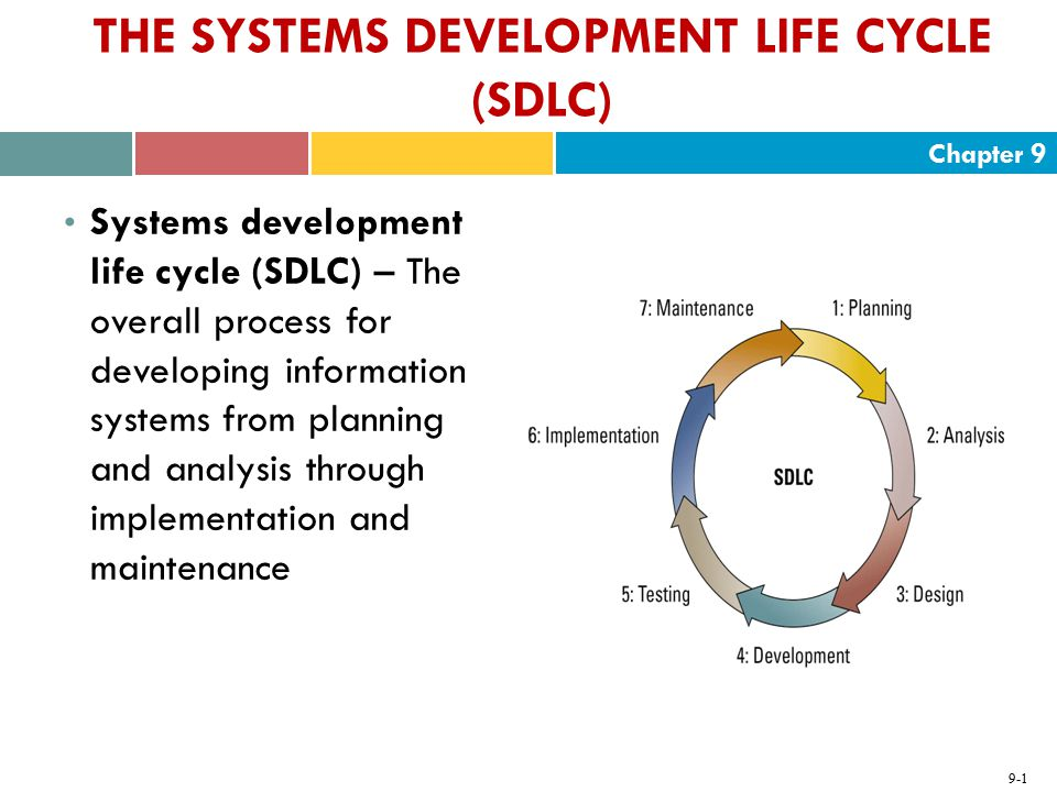 Chapter 9 9-1 THE SYSTEMS DEVELOPMENT LIFE CYCLE (SDLC) Systems development life cycle (SDLC) – The overall process for developing information systems