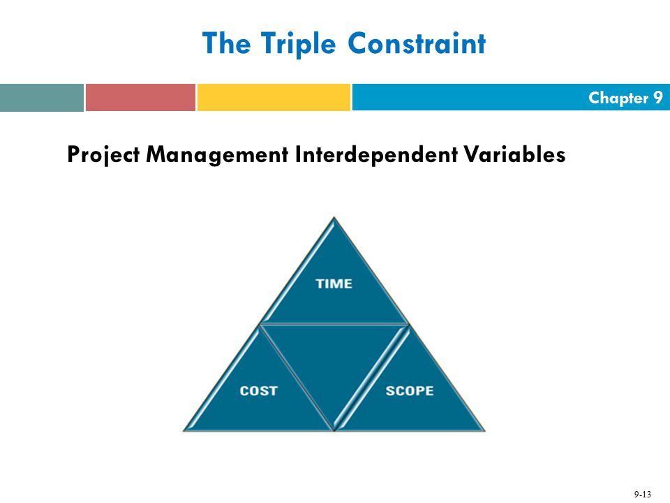 Chapter 9 9-13 The Triple Constraint Project Management Interdependent Variables