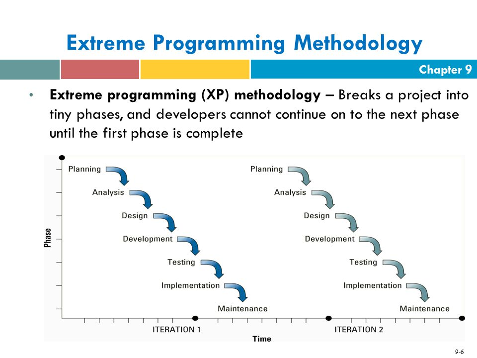Chapter 9 9-7 Rational Unified Process (RUP) Methodology Rational unified process (RUP) – Provides a framework for breaking down the development of software into four gates  Gate one: inception  Gate two: elaboration  Gate three: construction  Gate four: transition