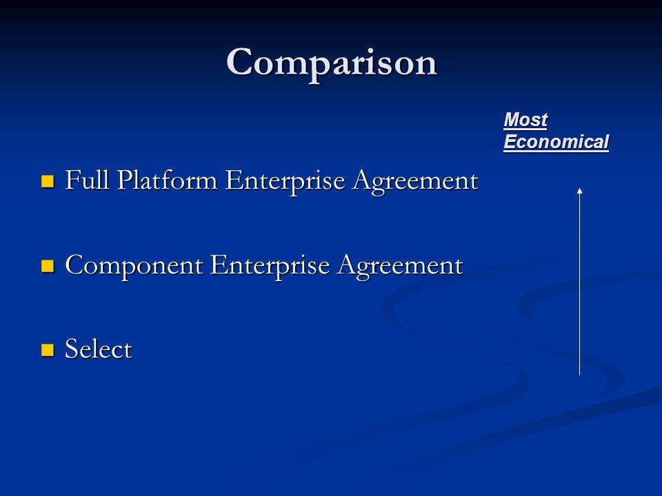 Comparison Full Platform Enterprise Agreement Full Platform Enterprise Agreement Component Enterprise Agreement Component Enterprise Agreement Select Select Most Economical