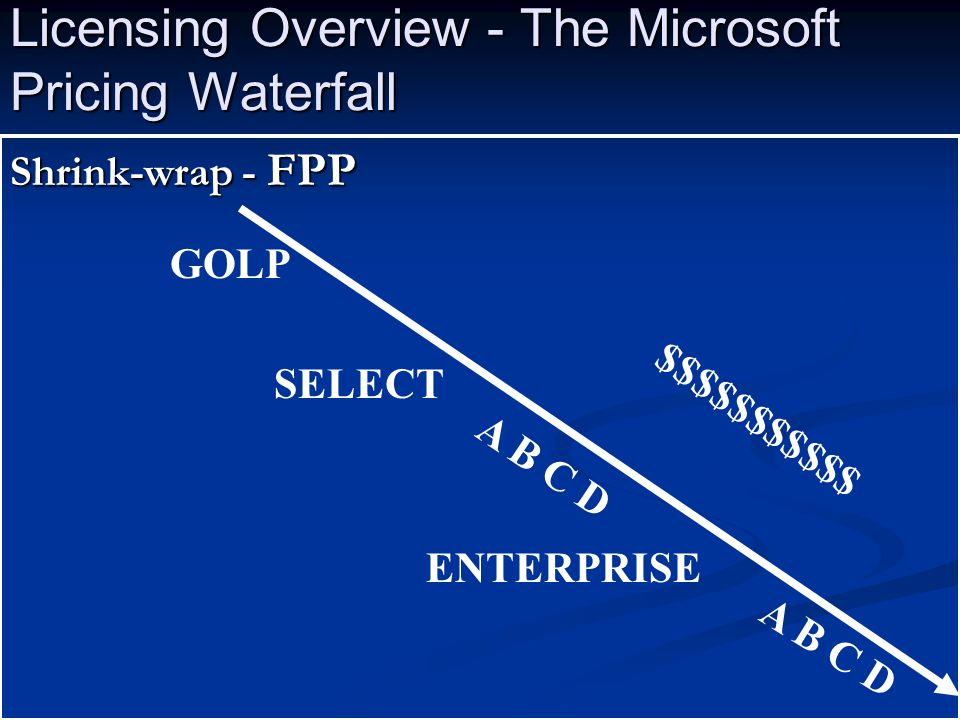Licensing Overview - The Microsoft Pricing Waterfall Shrink-wrap - FPP GOLP SELECT A B C D $$$$$$$$$$$ ENTERPRISE A B C D