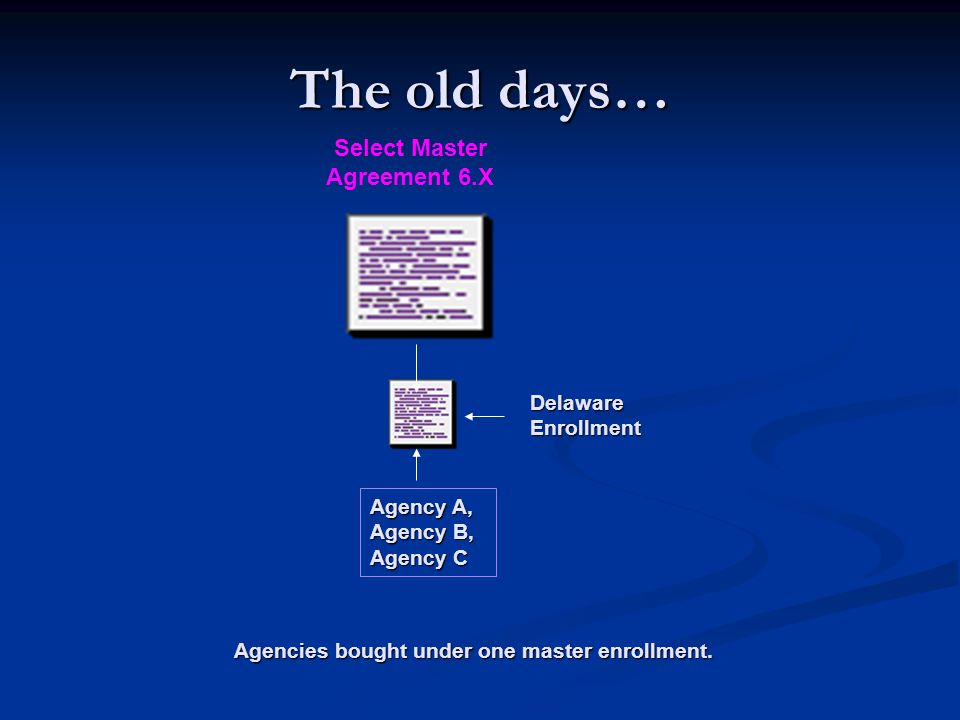 The old days… Select Master Agreement 6.X Agencies bought under one master enrollment.