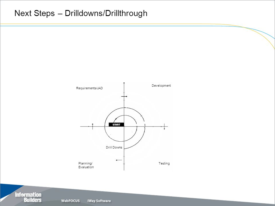 Next Steps – Drilldowns/Drillthrough Requirements/JAD Development Planning/ Evaluation Testing Drill Downs