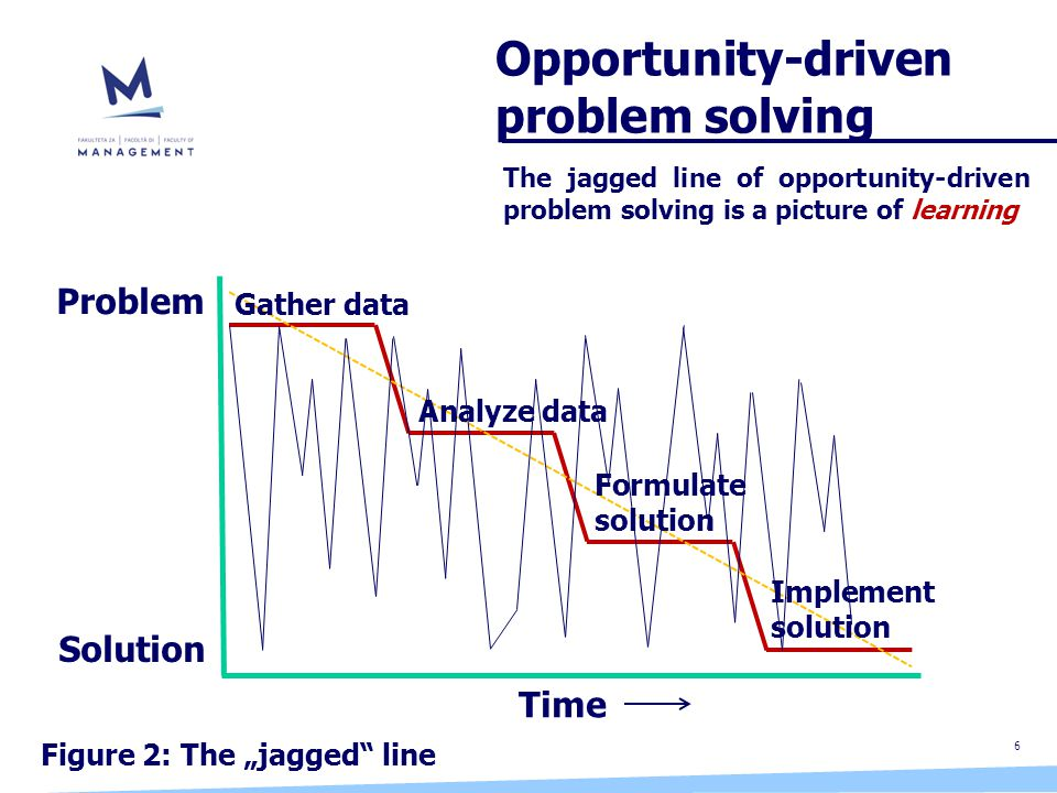 "6 Opportunity-driven problem solving Figure 2: The ""jagged line Time Problem Solution Gather data Analyze data Formulate solution Implement solution The jagged line of opportunity-driven problem solving is a picture of learning"