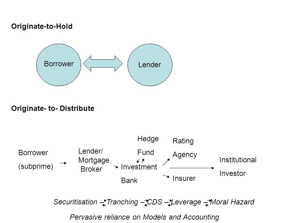 Originate-to-Hold Lender Borrower Originate- to- Distribute Borrower (subprime) Lender/ Mortgage Broker Investment Bank Rating Agency Insurer Hedge Fund Institutional Investor Securitisation – Tranching – CDS – Leverage – Moral Hazard Pervasive reliance on Models and Accounting