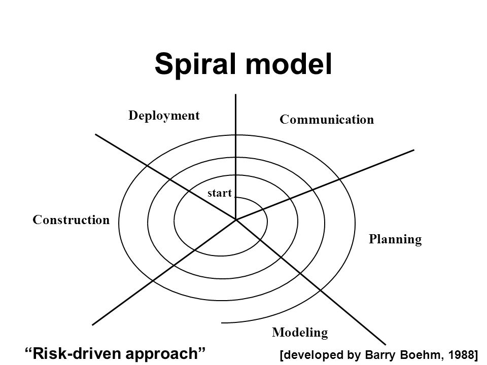 "Spiral model Planning Modeling Construction Deployment Communication start [developed by Barry Boehm, 1988] ""Risk-driven approach"""