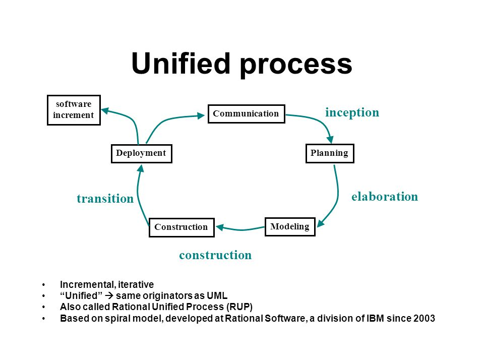 Unified process Communication Planning Modeling Construction Deployment software increment inception elaboration transition construction Incremental,