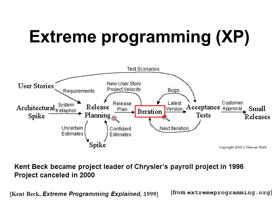 Extreme programming (XP) [from extremeprogramming.org ] [Kent Beck, Extreme Programming Explained, 1999] Kent Beck became project leader of Chrysler's