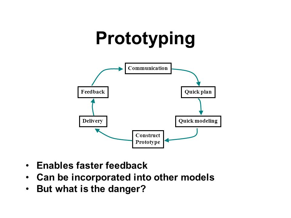 Prototyping Communication Quick plan Quick modeling Construct Prototype Delivery Feedback Enables faster feedback Can be incorporated into other model