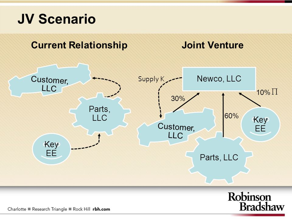 JV Scenario Current RelationshipJoint Venture Key EE Customer, LLC Parts, LLC Supply K 10% 60% 30% Newco, LLC Parts, LLC Key EE Customer, LLC ∏