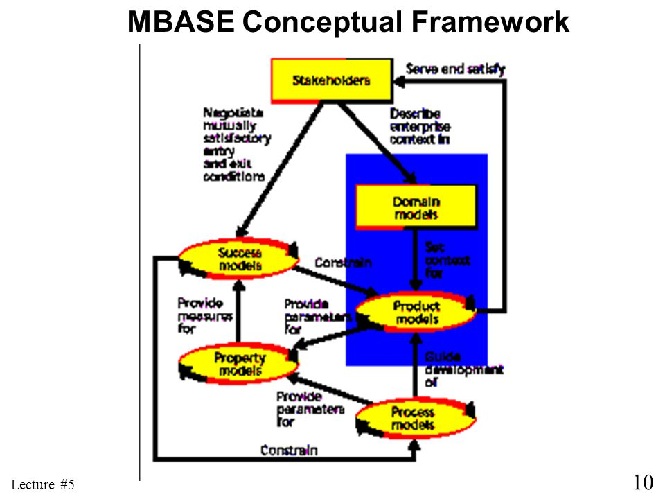 10 Lecture #5 MBASE Conceptual Framework
