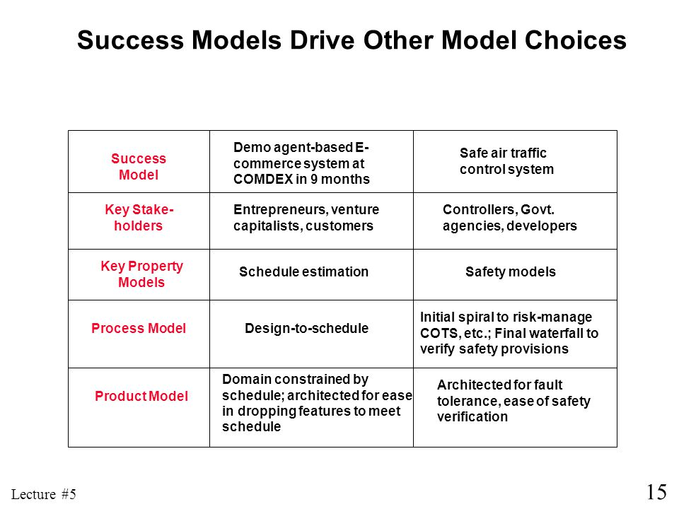 15 Lecture #5 Success Models Drive Other Model Choices Success Model Key Stake- holders Key Property Models Process Model Product Model Demo agent-bas