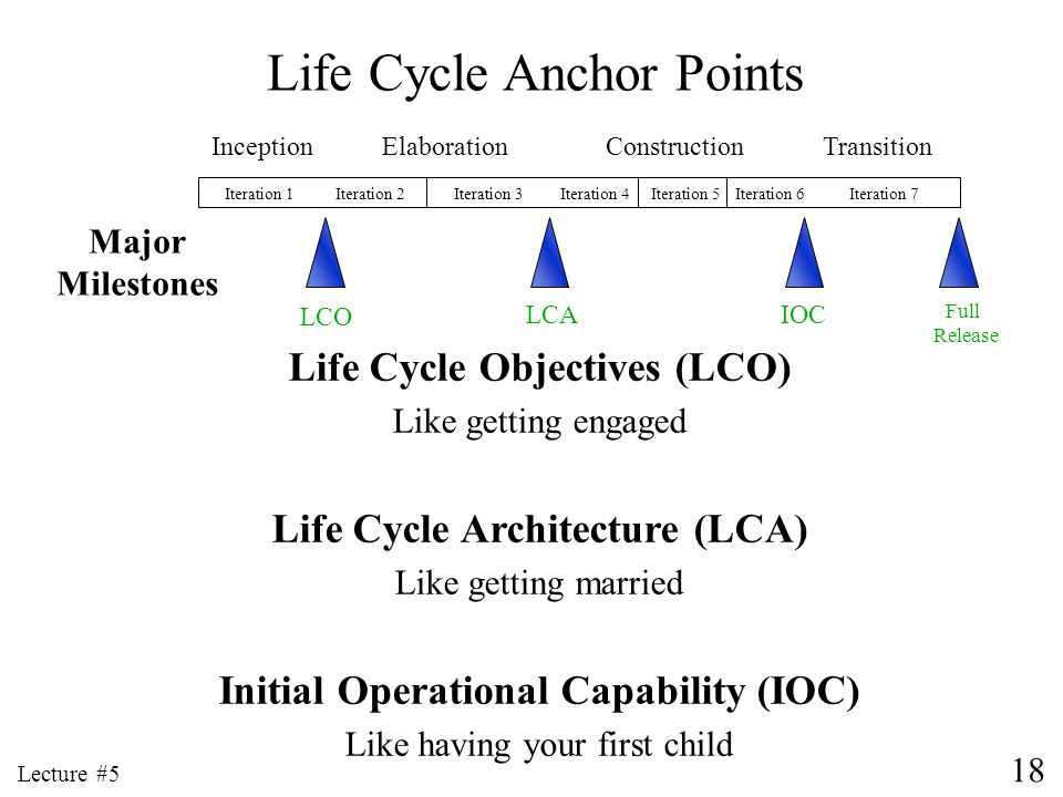 18 Lecture #5 Life Cycle Anchor Points Life Cycle Objectives (LCO) Like getting engaged Life Cycle Architecture (LCA) Like getting married Initial Ope