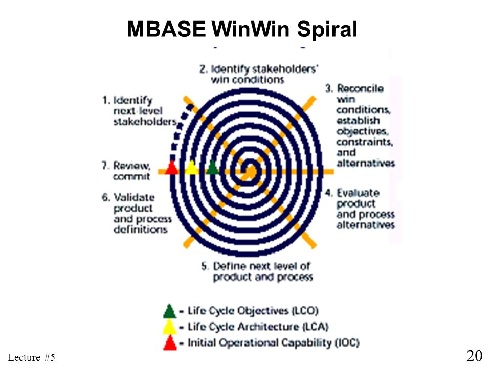 20 Lecture #5 MBASE WinWin Spiral
