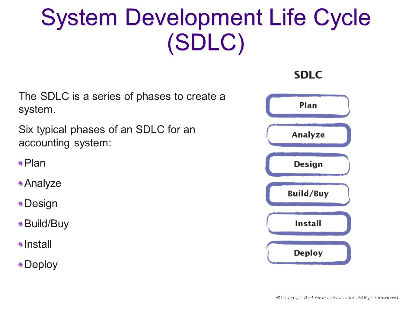 The SDLC is a series of phases to create a system. Six typical phases of an SDLC for an accounting system: Plan Analyze Design Build/Buy Install Deplo