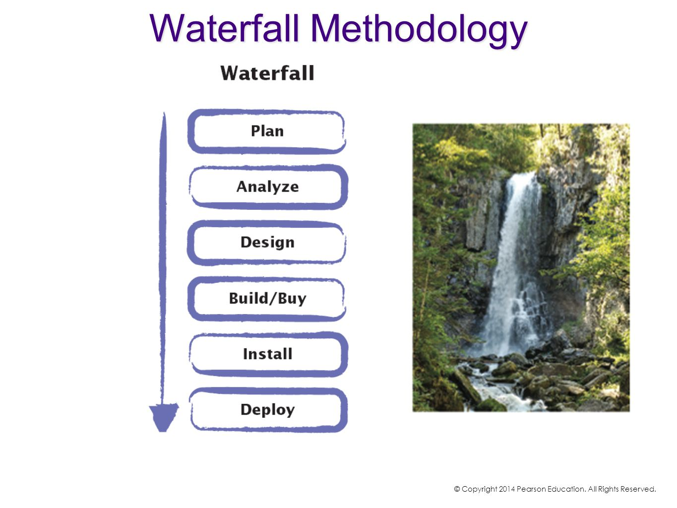 Waterfall Methodology © Copyright 2014 Pearson Education. All Rights Reserved.
