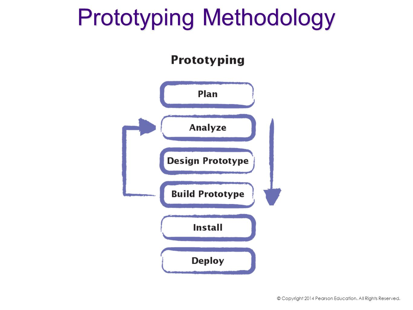 Prototyping Methodology © Copyright 2014 Pearson Education. All Rights Reserved.