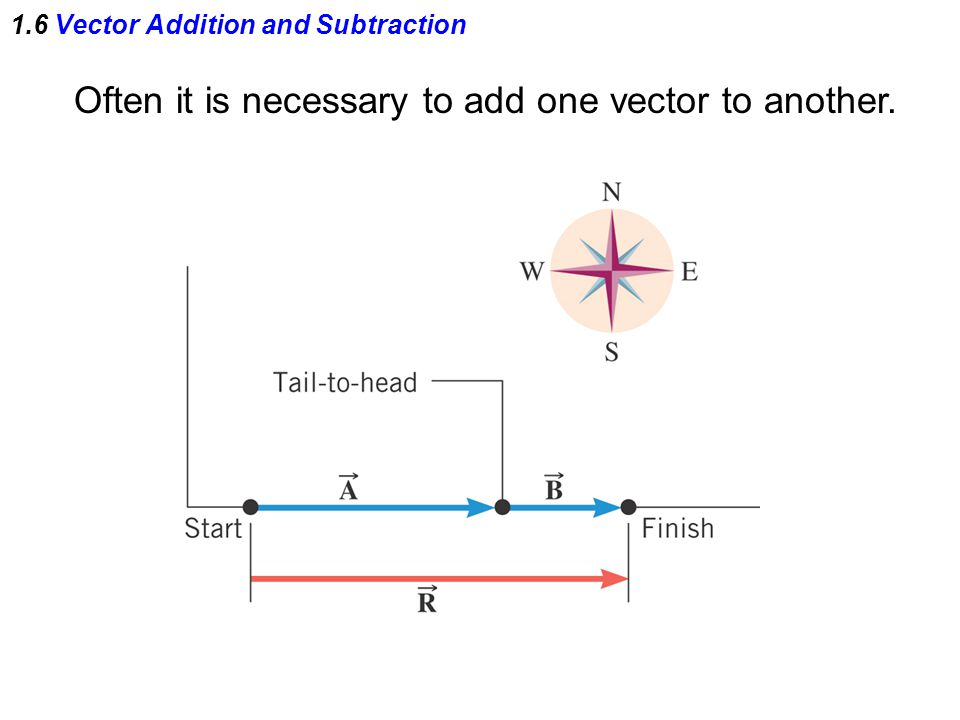 1.6 Vector Addition and Subtraction Often it is necessary to add one vector to another.