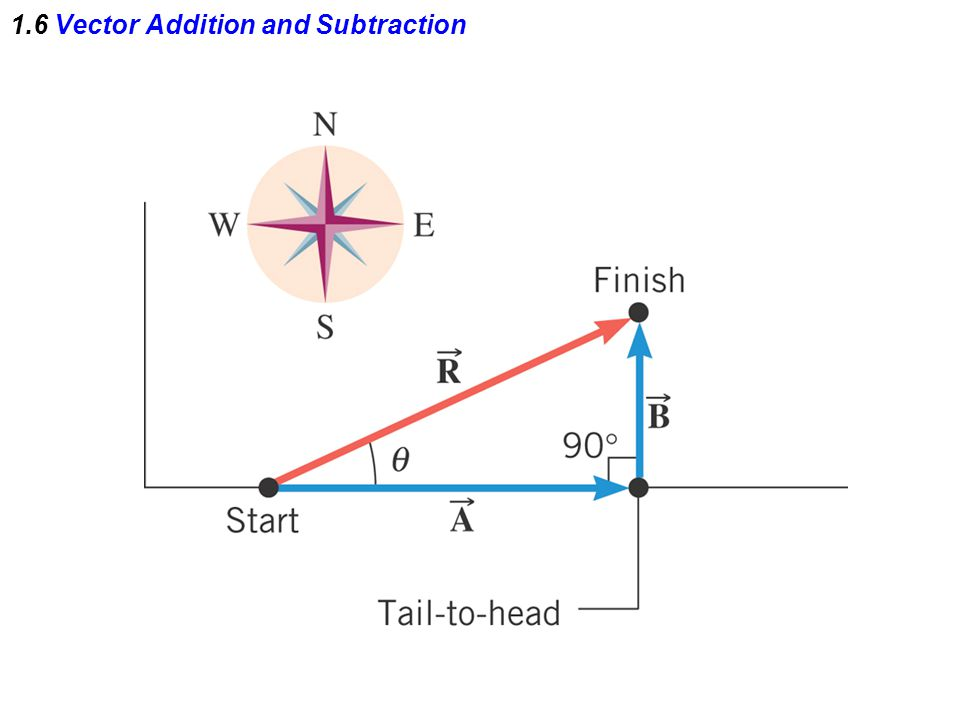 1.6 Vector Addition and Subtraction