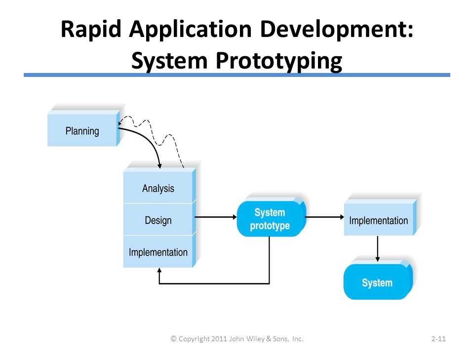 Rapid Application Development: System Prototyping © Copyright 2011 John Wiley & Sons, Inc.2-11