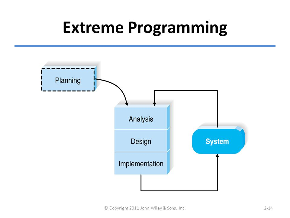 Extreme Programming © Copyright 2011 John Wiley & Sons, Inc.2-14