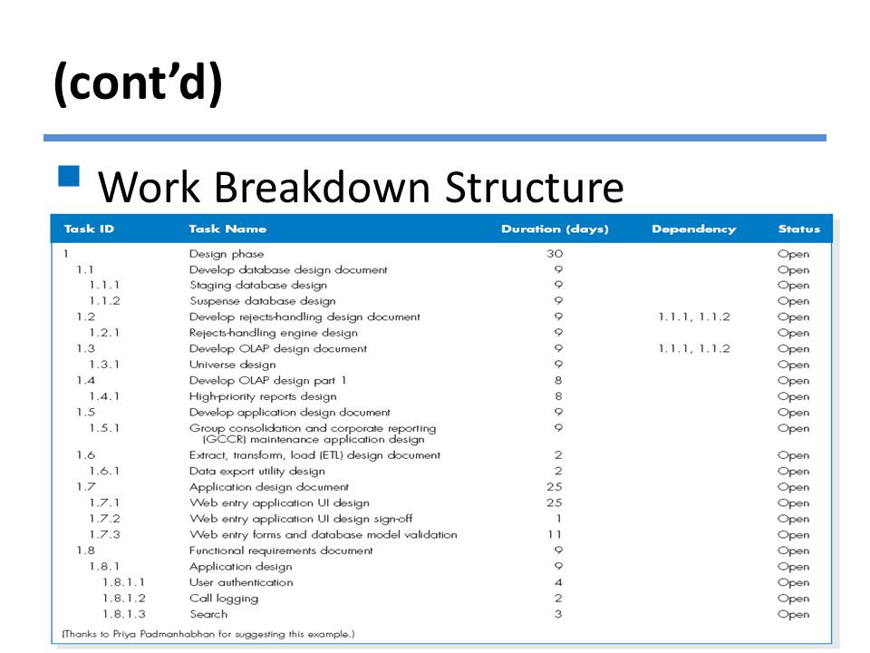 (cont'd)  Work Breakdown Structure © Copyright 2011 John Wiley & Sons, Inc.2-19