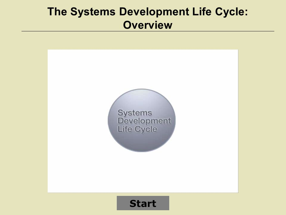DEVELOPING SOFTWARE – The Systems Development Life Cycle (SDLC) 1.Planning phase – involves establishing a high- level plan of the intended project and determining project goals 2.Analysis phase – involves analyzing end-user business requirements and refining project goals into defined functions and operations of the intended system Business requirements – the detailed set of business requests that the system must meet in order to be successful