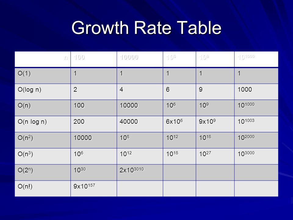 Growth Rate Table n10010000 10 6 10 9 10 1000 O(1)11111 O(log n) 24691000 O(n)10010000 10 6 10 9 10 1000 O(n log n) 20040000 6x10 6 9x10 9 10 1003 O(n 2 ) 10000 10 8 10 12 10 18 10 2000 O(n 3 ) 10 6 10 12 10 18 10 27 10 3000 O(2 n ) 10 30 2x10 3010 O(n!) 9x10 157