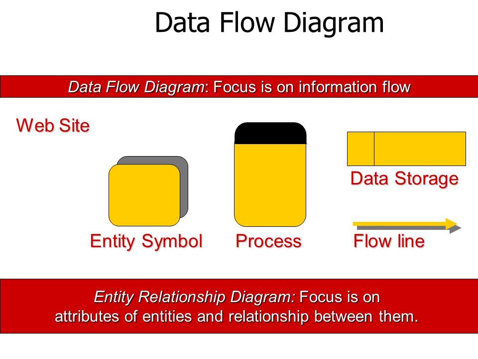 Data Flow Diagram Entity Symbol Process Flow line Data Storage Data Flow Diagram: Focus is on information flow Entity Relationship Diagram: Focus is on attributes of entities and relationship between them.