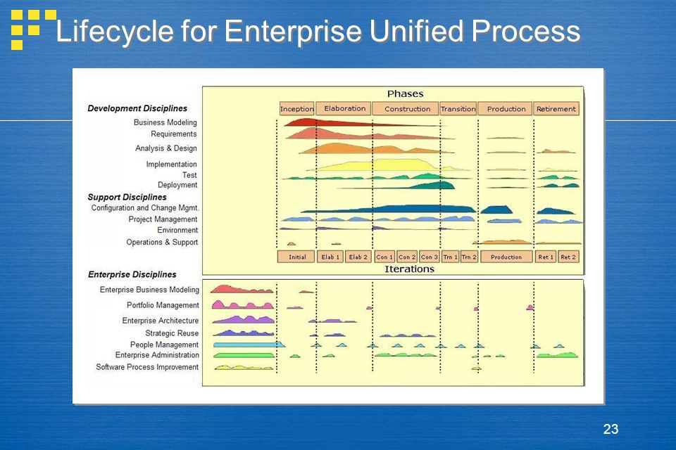 23 Lifecycle for Enterprise Unified Process inception