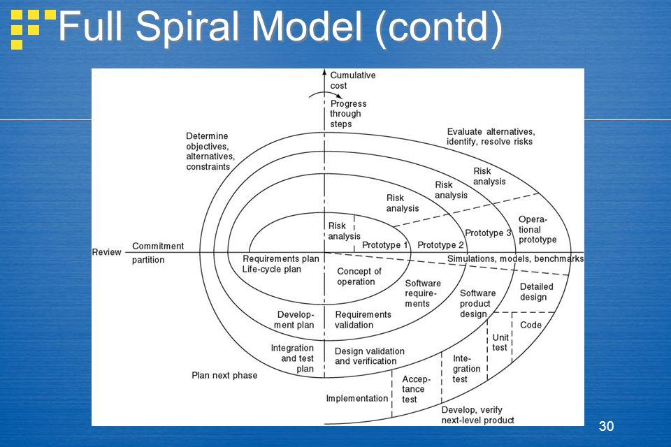 30 Full Spiral Model (contd)
