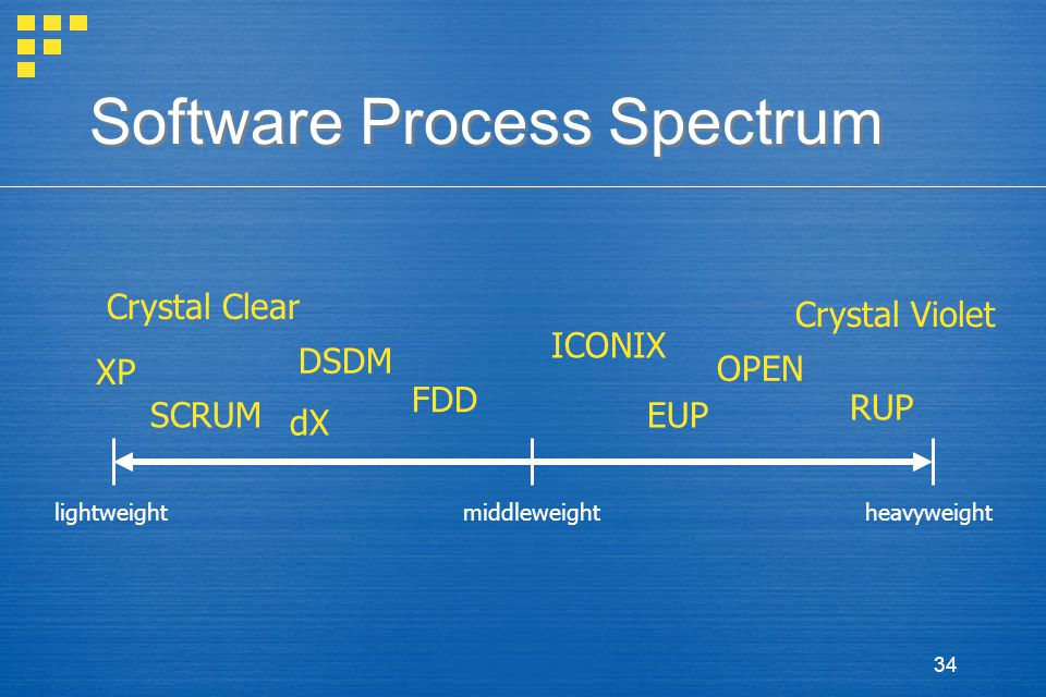 34 Software Process Spectrum lightweightheavyweightmiddleweight XP SCRUM DSDM FDD RUP dX ICONIX Crystal Clear Crystal Violet EUP OPEN