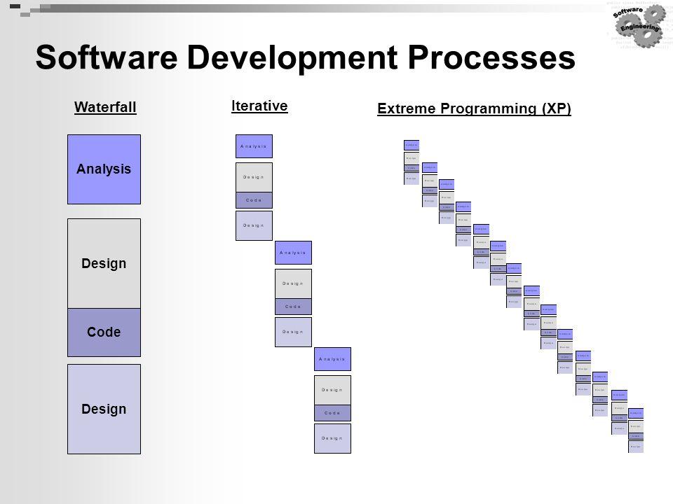 Software Development Processes Analysis Design Code Design Waterfall Iterative Extreme Programming (XP)